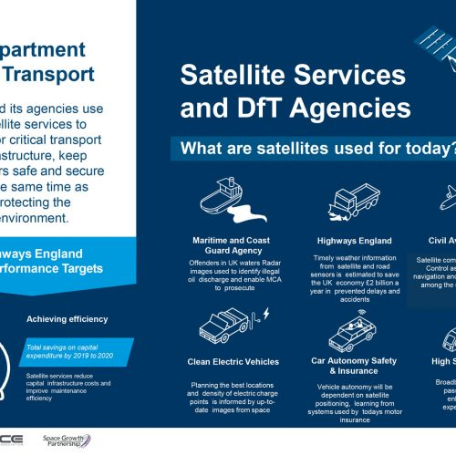Click here to view the infographic about Satellite Services for DFT Agencies