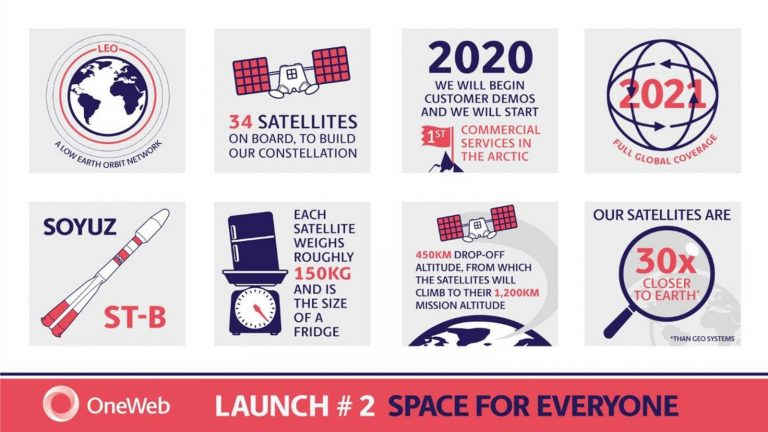 OneWeb launch infographic