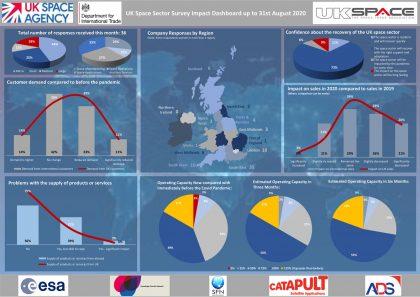 20200908 Sector Survey Impact Dashboard v1