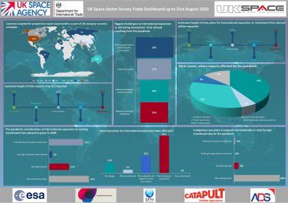 20200908 Sector Survey Trade Dashboard v2