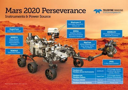 Teledyne Mars Rover Perseverance poster